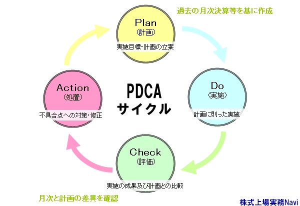 pdca_a.jpg